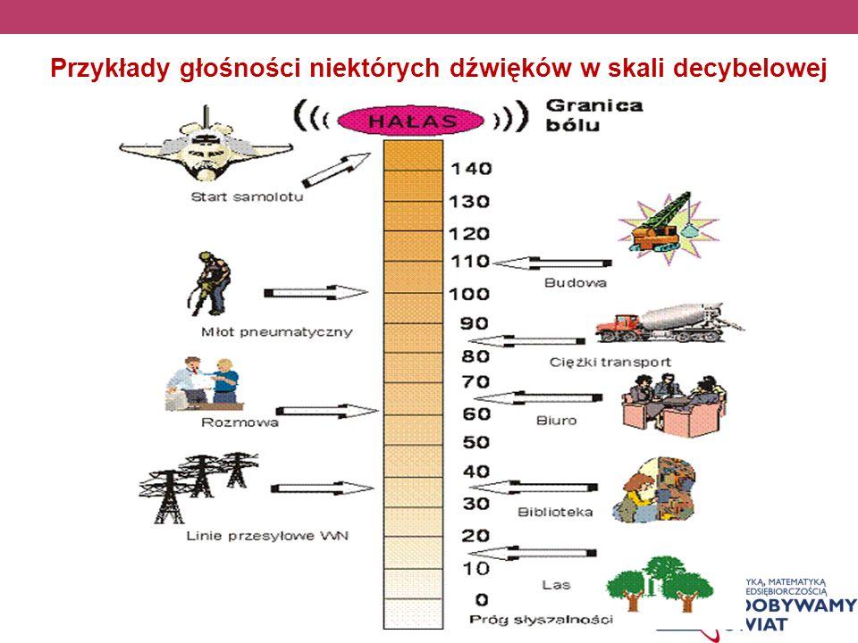 Przykłady głośności niektórych dźwięków w skali decybelowej
