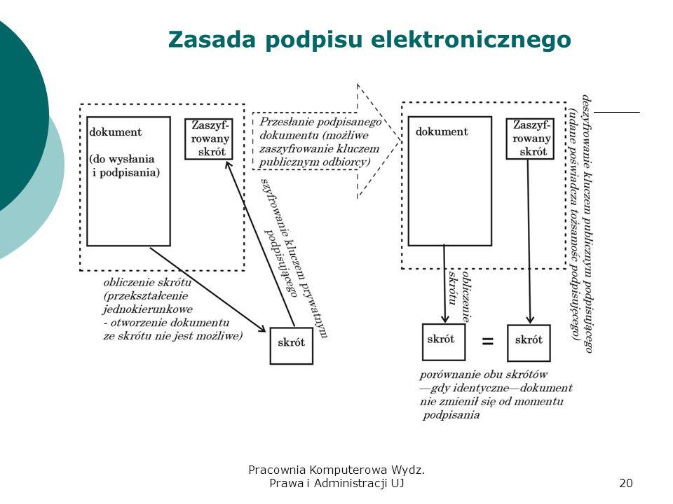 Zasada podpisu elektronicznego