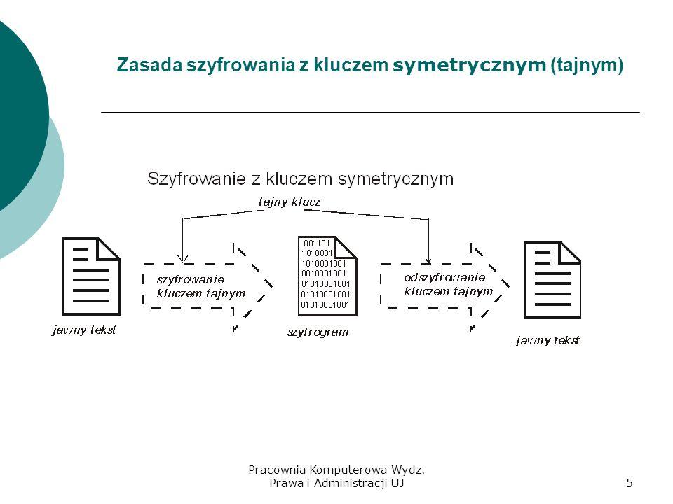 Zasada szyfrowania z kluczem symetrycznym (tajnym)