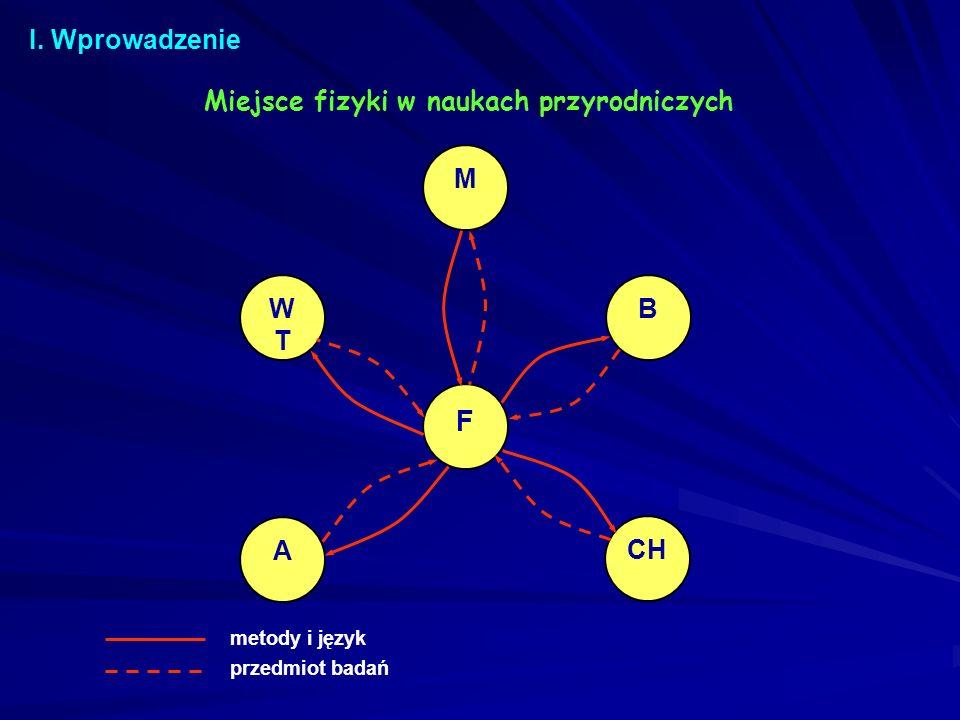 F I. Wprowadzenie Miejsce fizyki w naukach przyrodniczych M WT B A CH