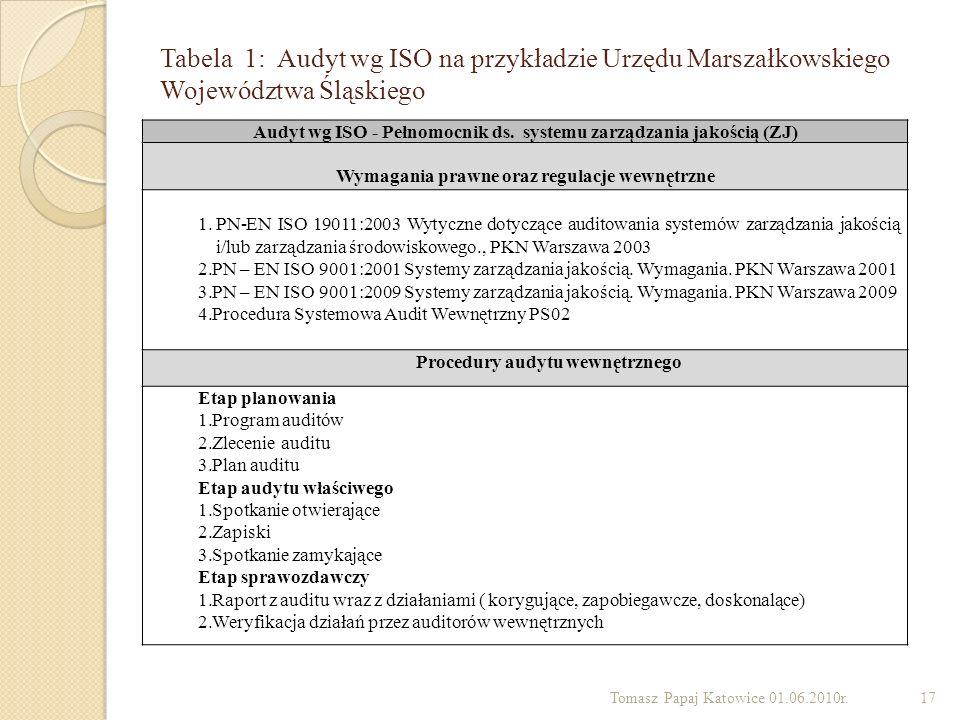 Tabela 1: Audyt wg ISO na przykładzie Urzędu Marszałkowskiego Województwa Śląskiego