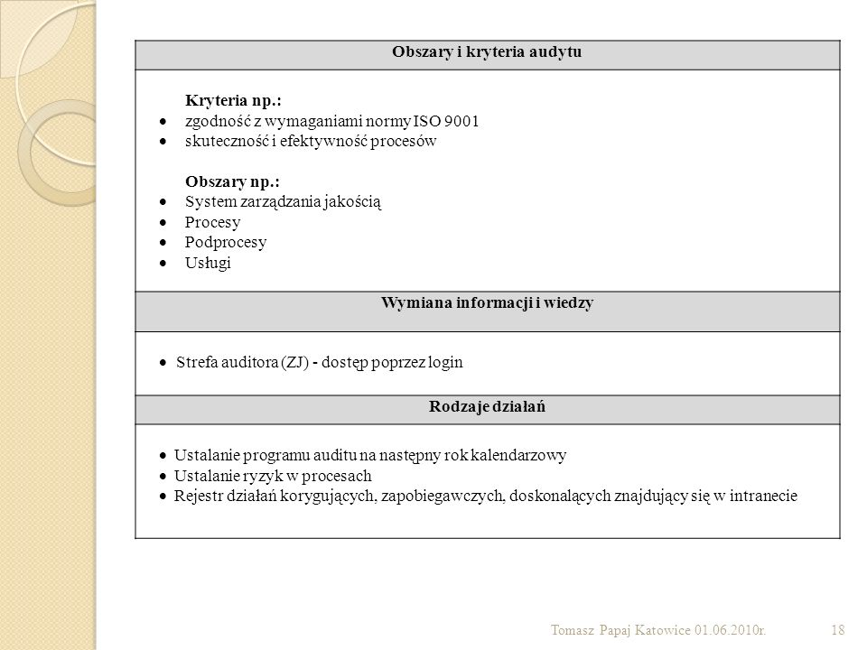 Obszary i kryteria audytu Wymiana informacji i wiedzy