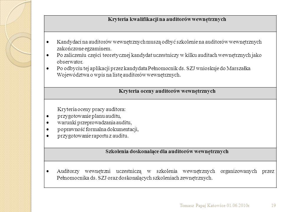 Kryteria kwalifikacji na auditorów wewnętrznych
