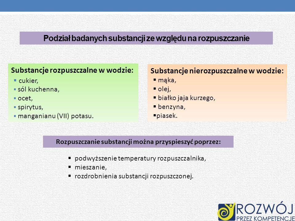 Podział badanych substancji ze względu na rozpuszczanie