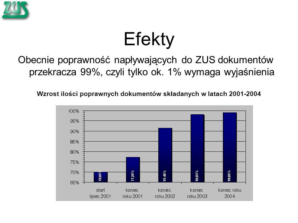 Wzrost ilości poprawnych dokumentów składanych w latach 2001-2004