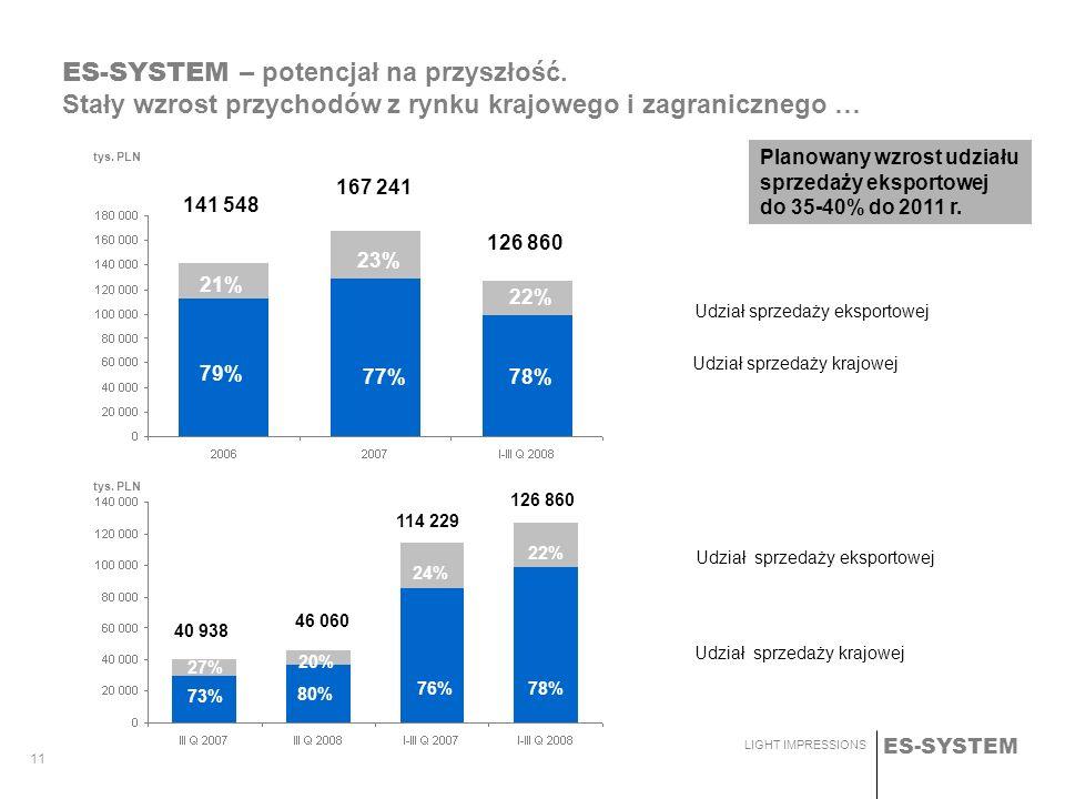 ES-SYSTEM – potencjał na przyszłość.