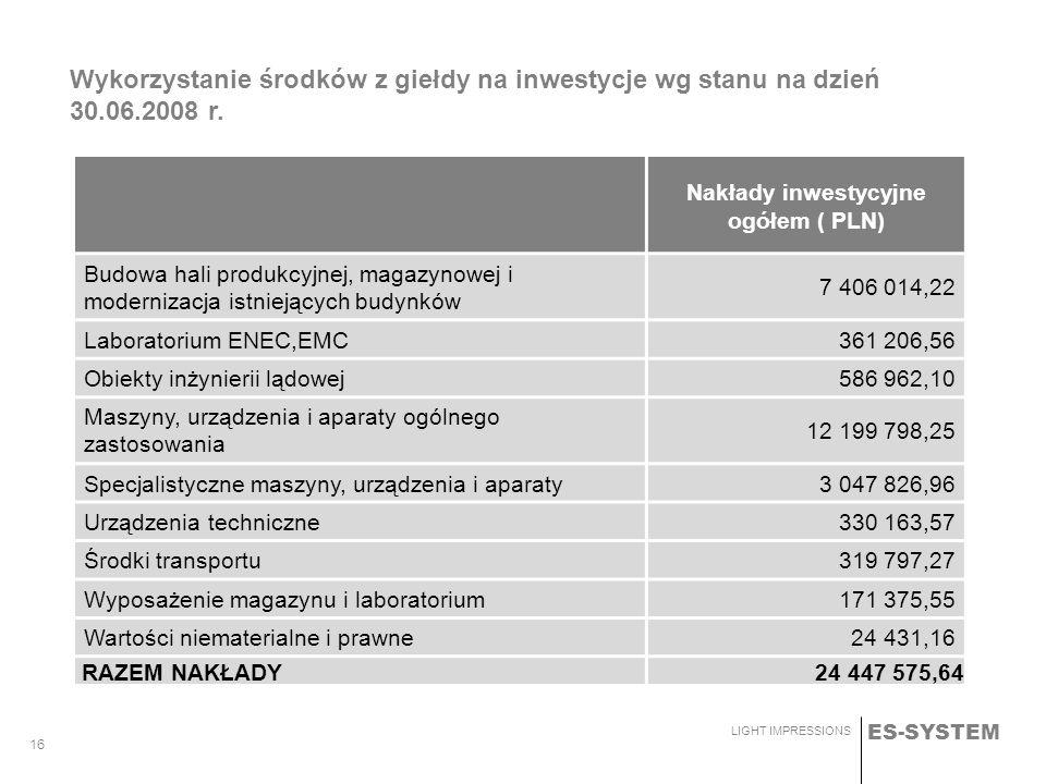 Nakłady inwestycyjne ogółem ( PLN)