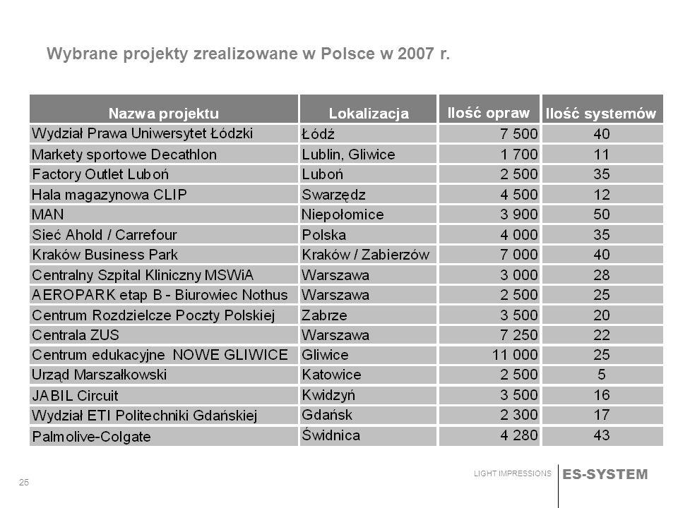 Wybrane projekty zrealizowane w Polsce w 2007 r.