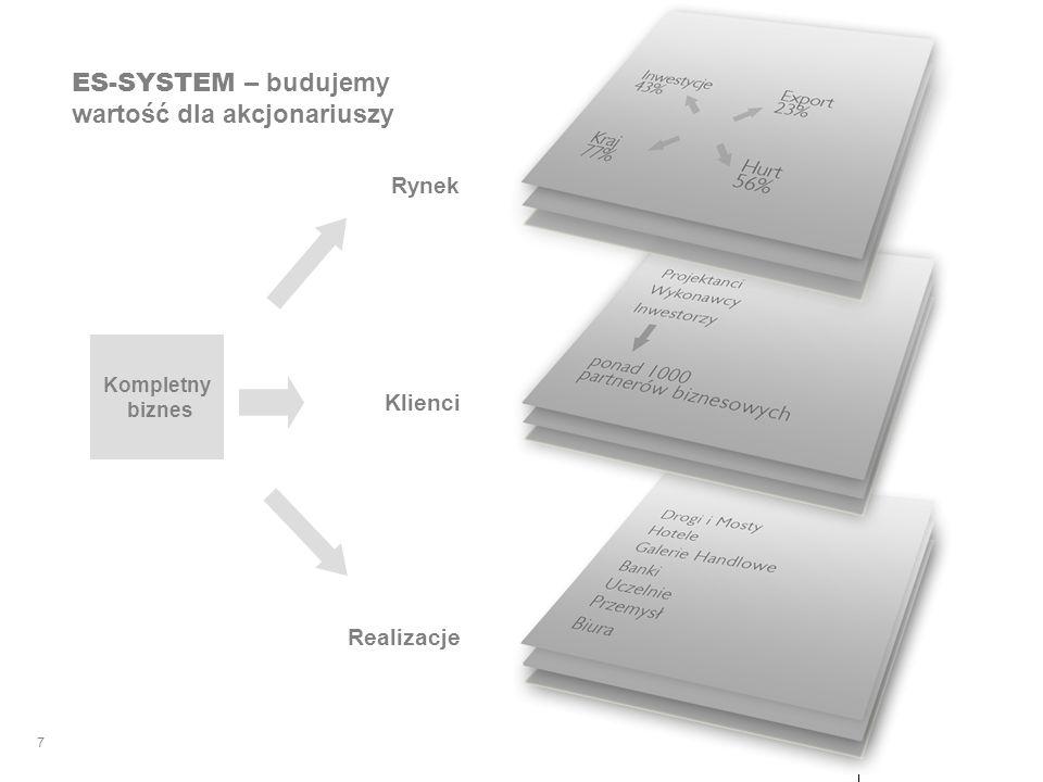 ES-SYSTEM – budujemy wartość dla akcjonariuszy