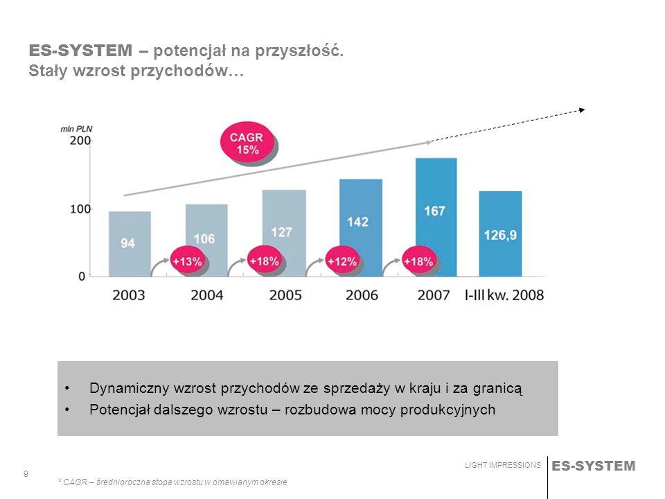 ES-SYSTEM – potencjał na przyszłość. Stały wzrost przychodów…