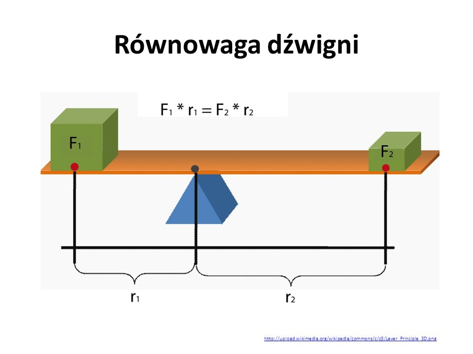 Równowaga dźwigni http://upload.wikimedia.org/wikipedia/commons/c/c3/Lever_Principle_3D.png