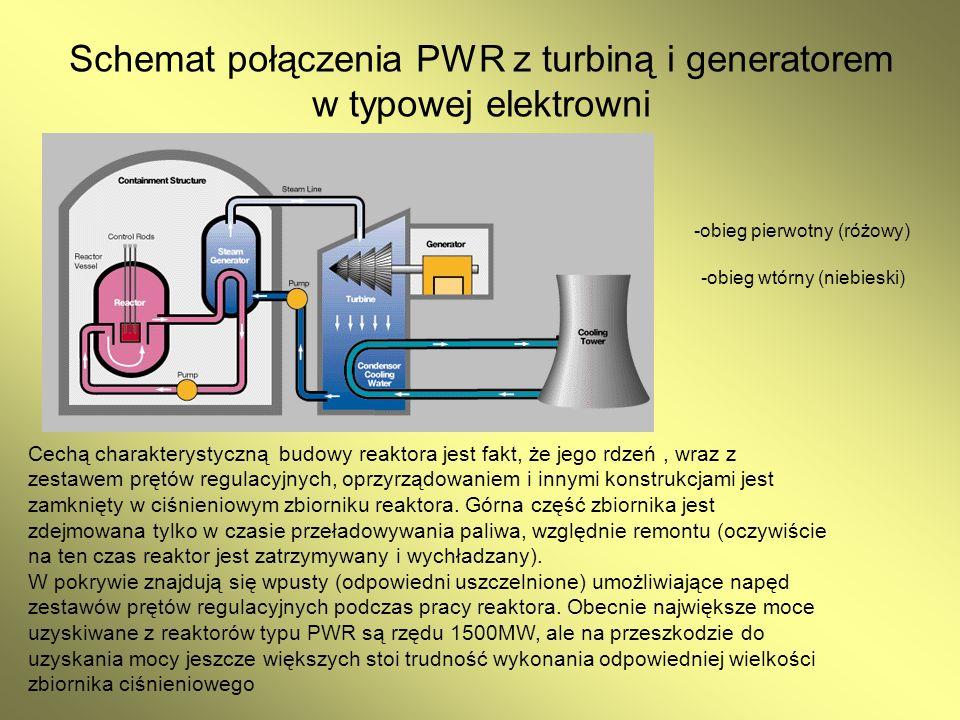 Schemat połączenia PWR z turbiną i generatorem w typowej elektrowni