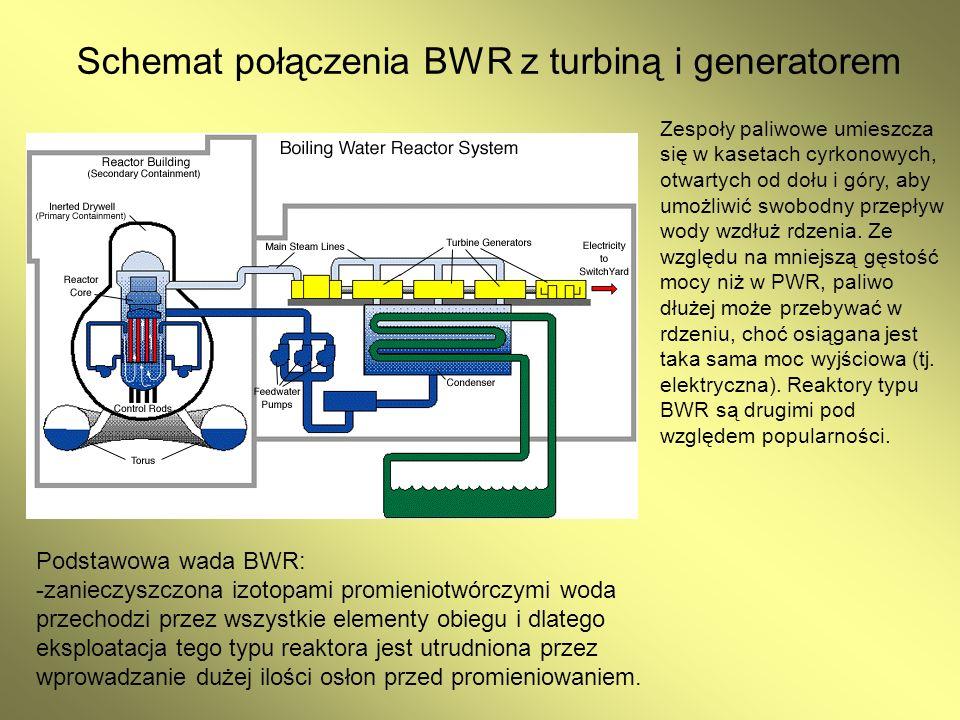 Schemat połączenia BWR z turbiną i generatorem
