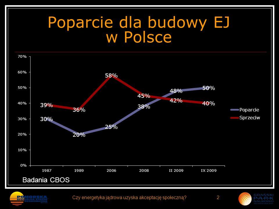 Poparcie dla budowy EJ w Polsce