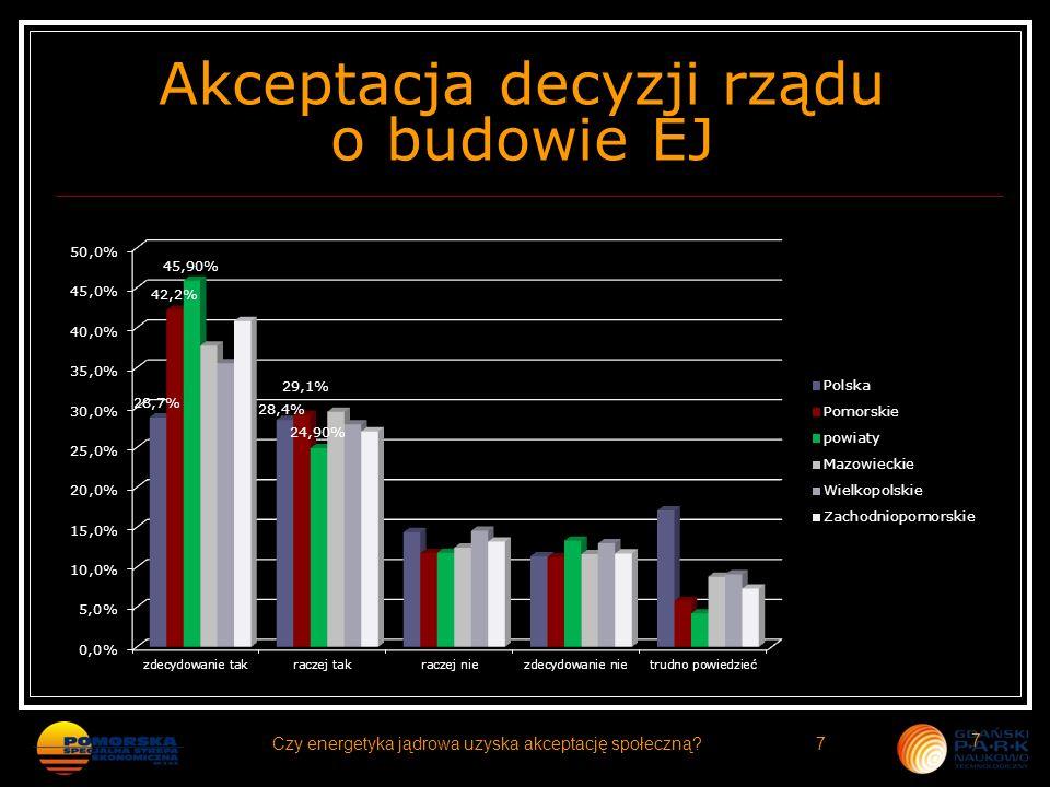Akceptacja decyzji rządu o budowie EJ