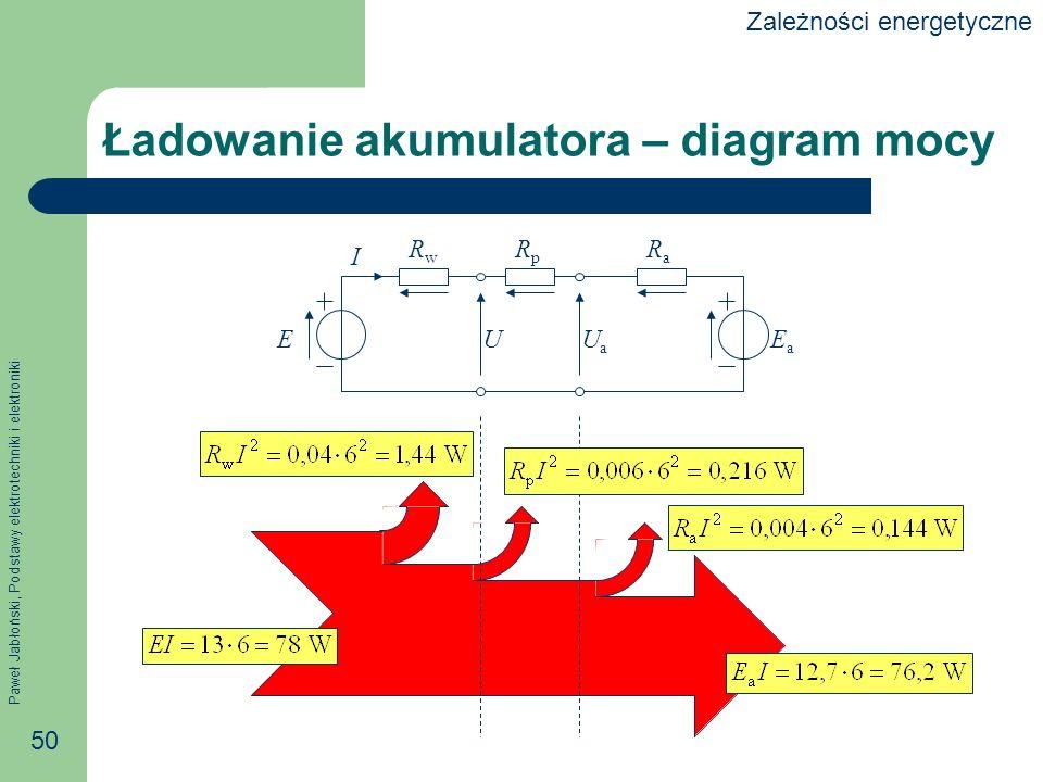 Ładowanie akumulatora – diagram mocy