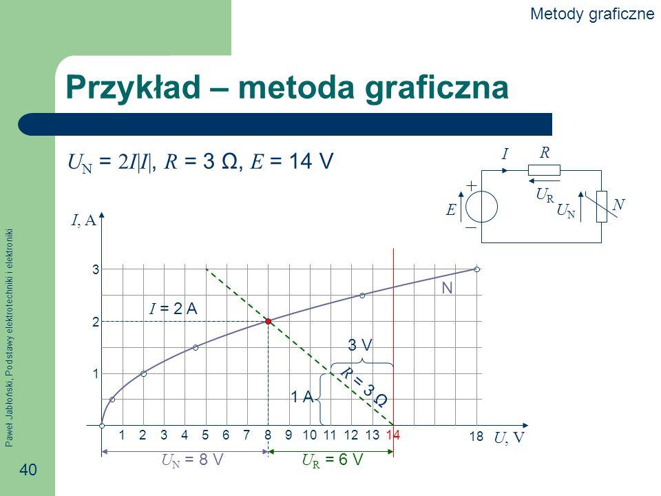 Przykład – metoda graficzna