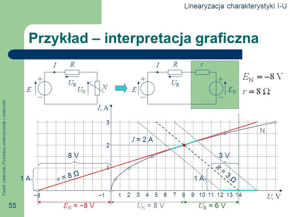 Przykład – interpretacja graficzna