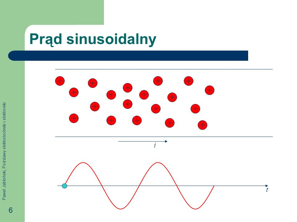 Prąd sinusoidalny i t