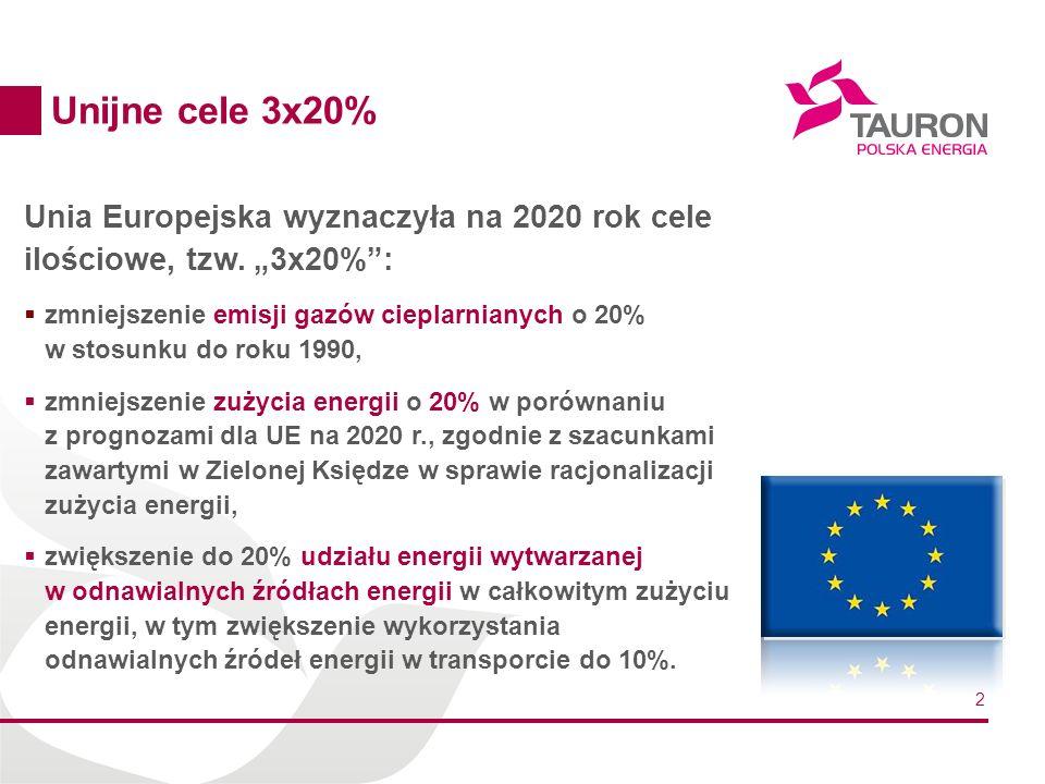 """Unijne cele 3x20% Unia Europejska wyznaczyła na 2020 rok cele ilościowe, tzw. """"3x20% :"""