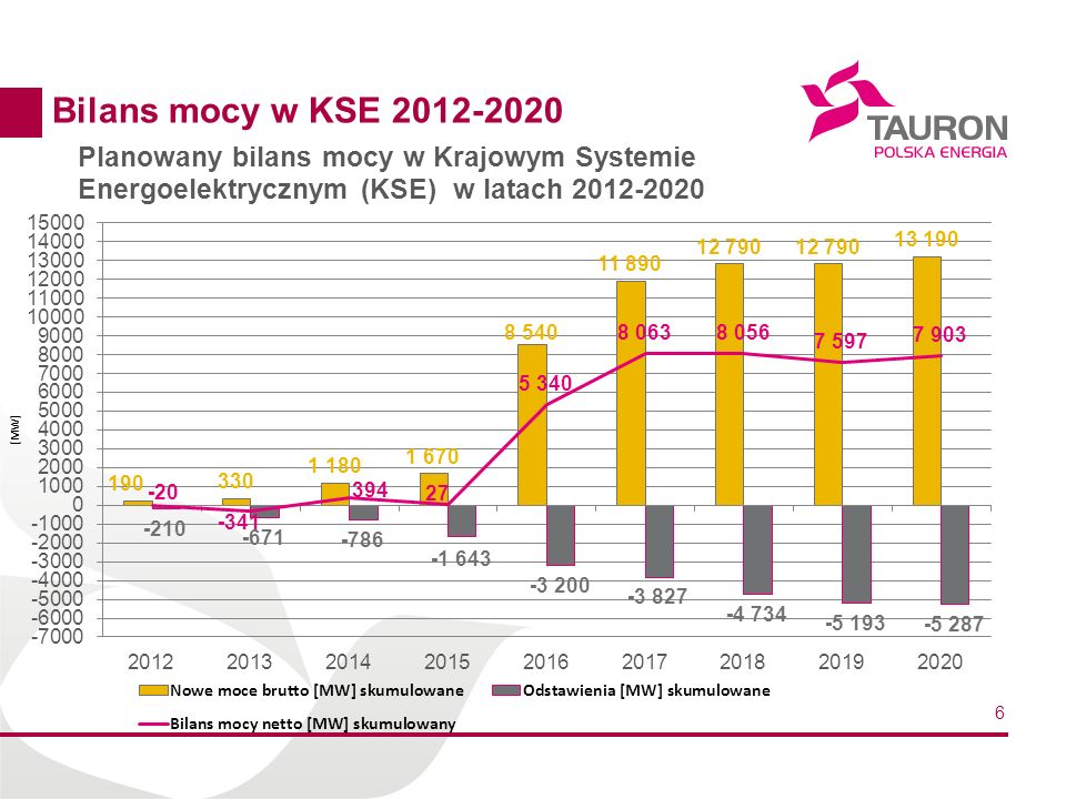 Bilans mocy w KSE 2012-2020
