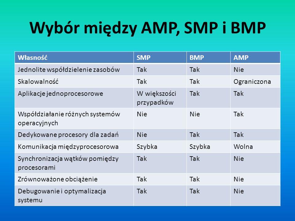 Wybór między AMP, SMP i BMP