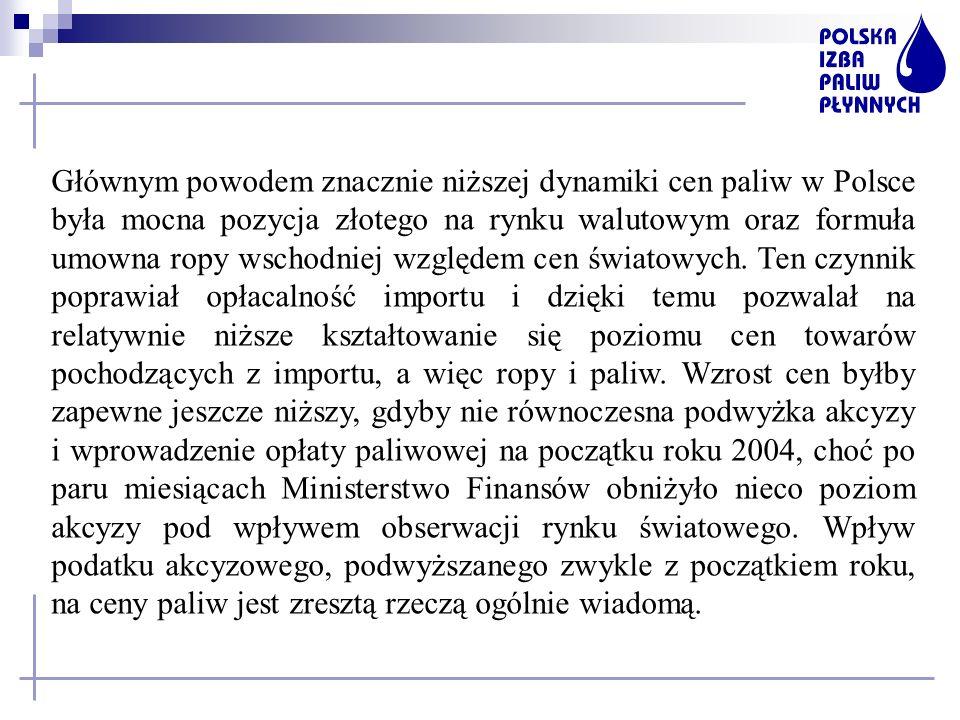 Głównym powodem znacznie niższej dynamiki cen paliw w Polsce była mocna pozycja złotego na rynku walutowym oraz formuła umowna ropy wschodniej względem cen światowych.