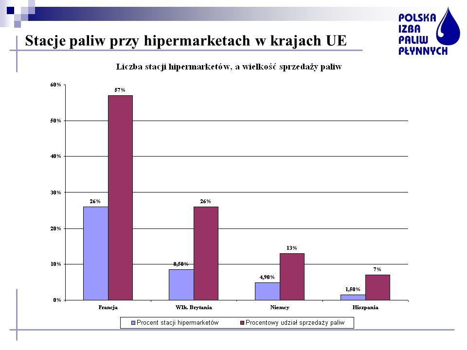 Stacje paliw przy hipermarketach w krajach UE