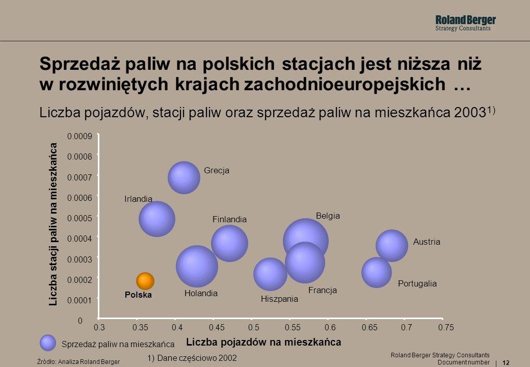 Liczba stacji paliw na mieszkańca Liczba pojazdów na mieszkańca