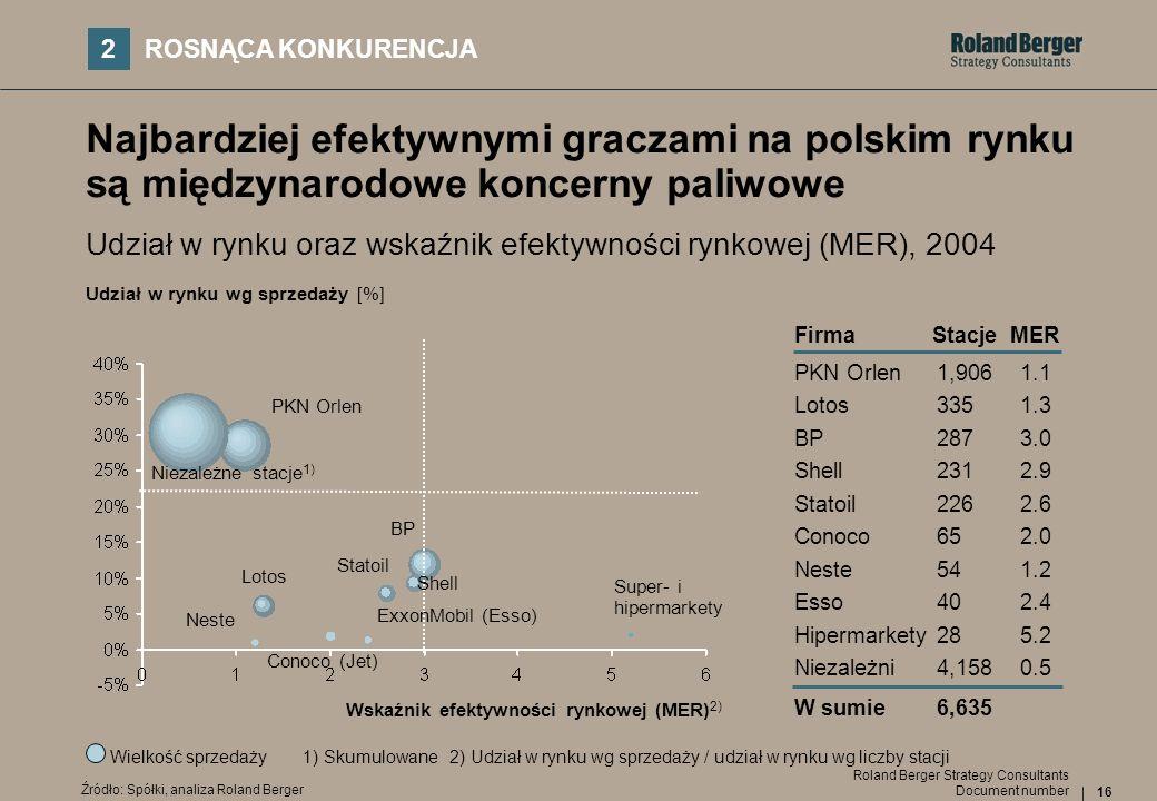 2ROSNĄCA KONKURENCJA. Najbardziej efektywnymi graczami na polskim rynku są międzynarodowe koncerny paliwowe.