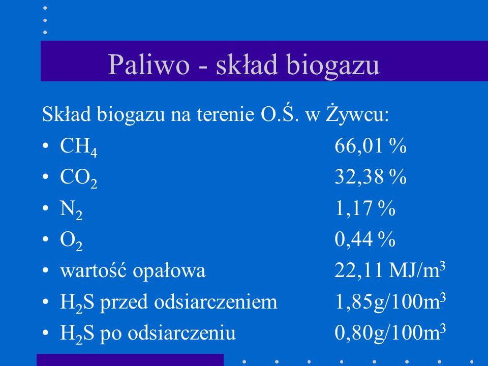 Paliwo - skład biogazu Skład biogazu na terenie O.Ś. w Żywcu: