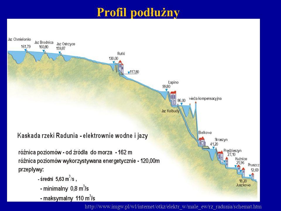 Profil podłużny http://www.imgw.pl/wl/internet/otkz/elektr_w/male_ew/rz_radunia/schemat.htm.