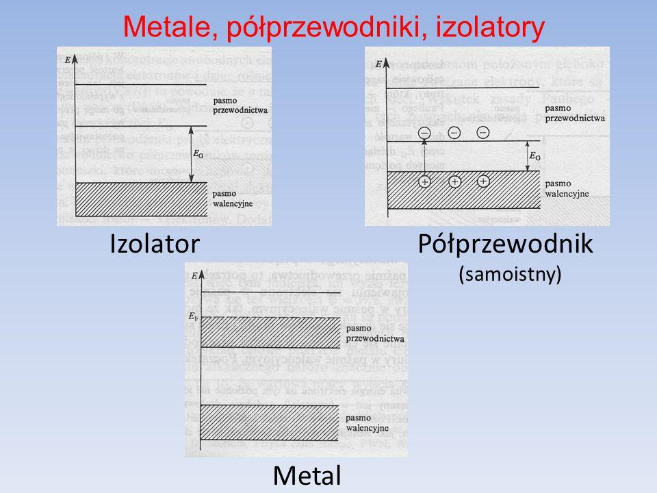 Metale, półprzewodniki, izolatory