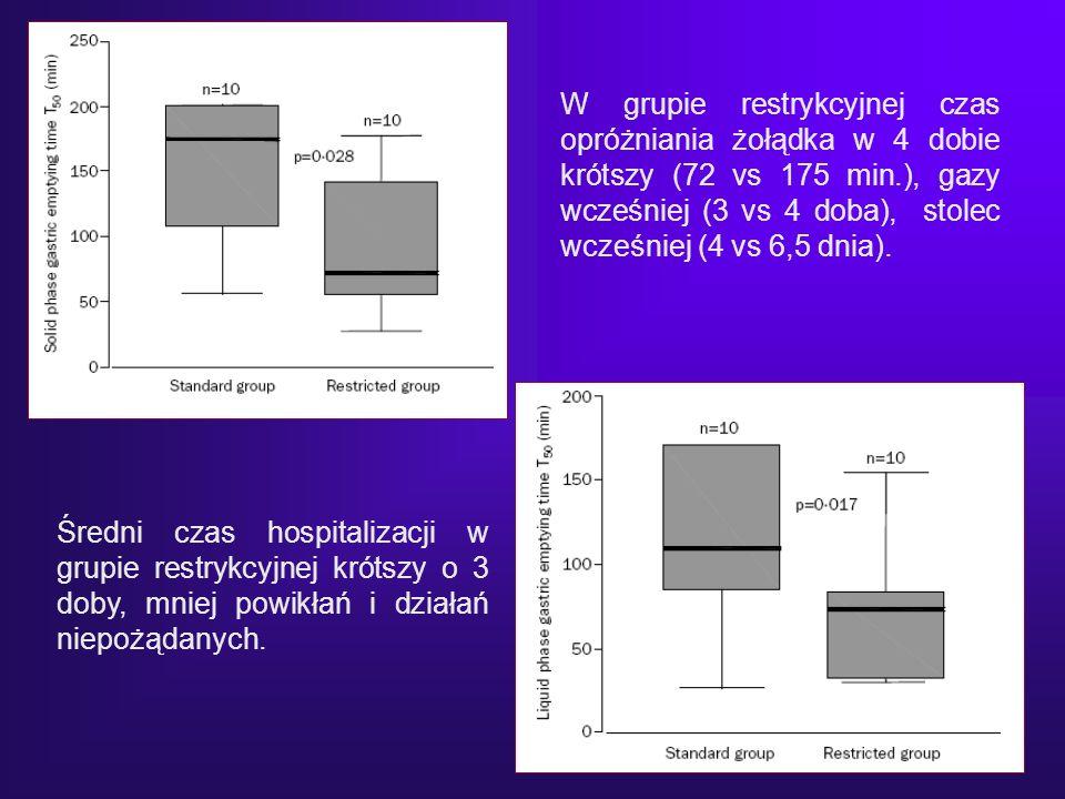 W grupie restrykcyjnej czas opróżniania żołądka w 4 dobie krótszy (72 vs 175 min.), gazy wcześniej (3 vs 4 doba), stolec wcześniej (4 vs 6,5 dnia).