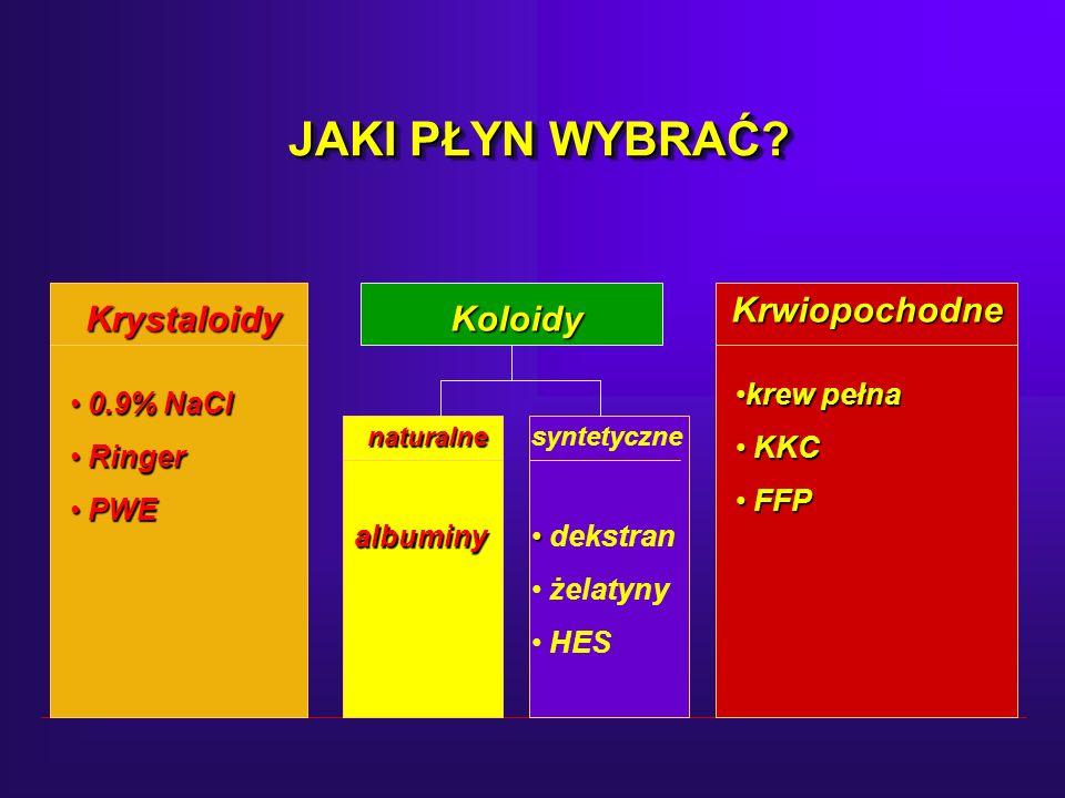 JAKI PŁYN WYBRAĆ Krystaloidy Koloidy Krwiopochodne 0.9% NaCl Ringer