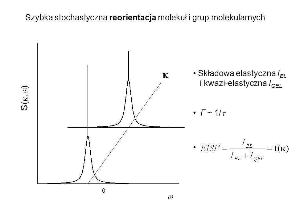 Szybka stochastyczna reorientacja molekuł i grup molekularnych