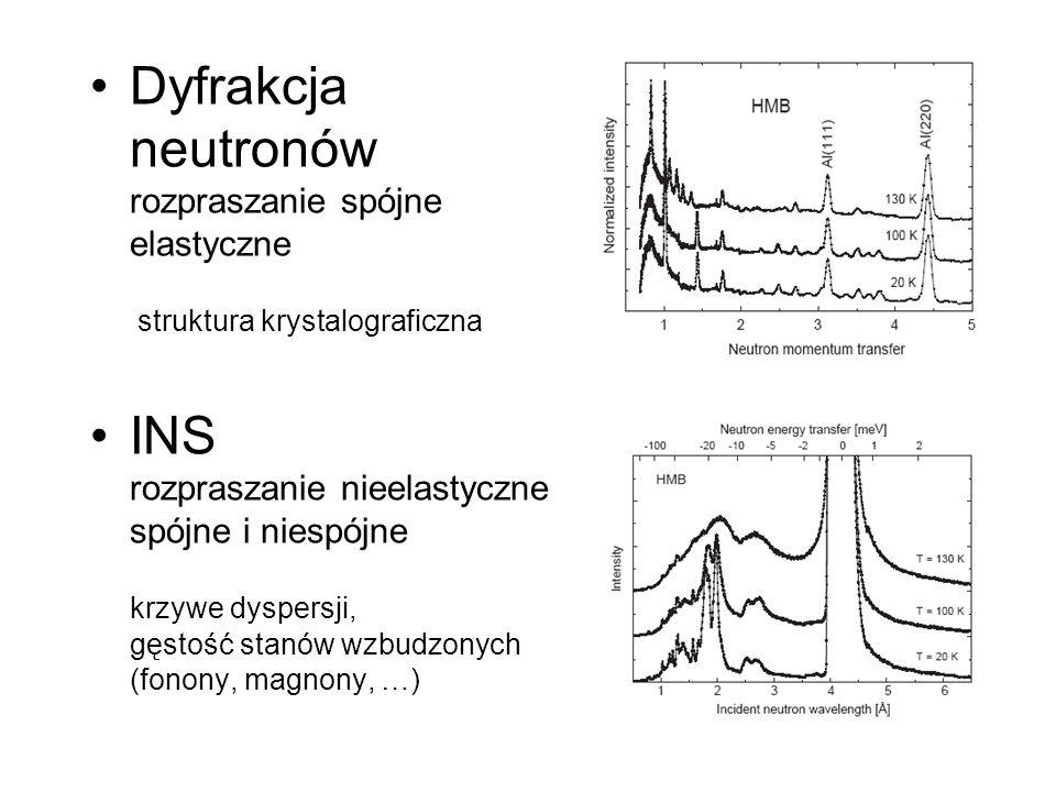 Dyfrakcja neutronów rozpraszanie spójne elastyczne