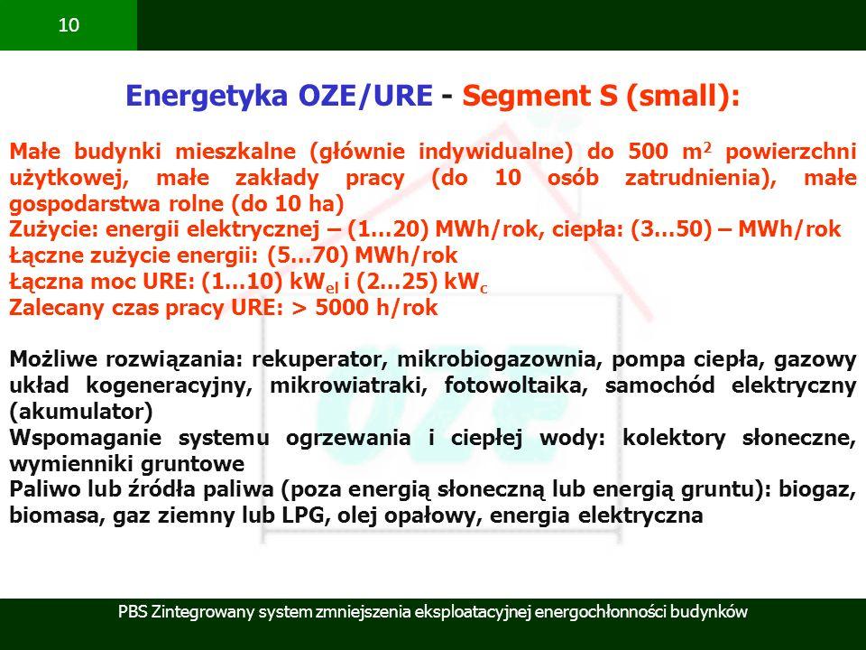 Energetyka OZE/URE - Segment S (small):