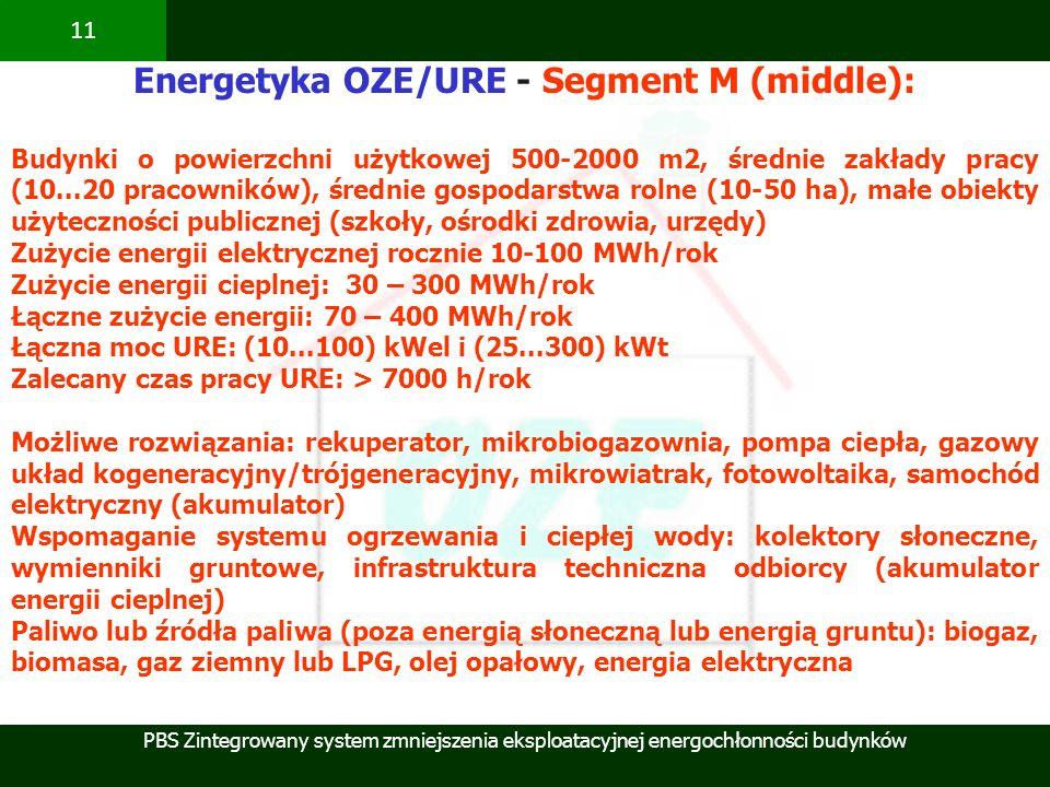 Energetyka OZE/URE - Segment M (middle):