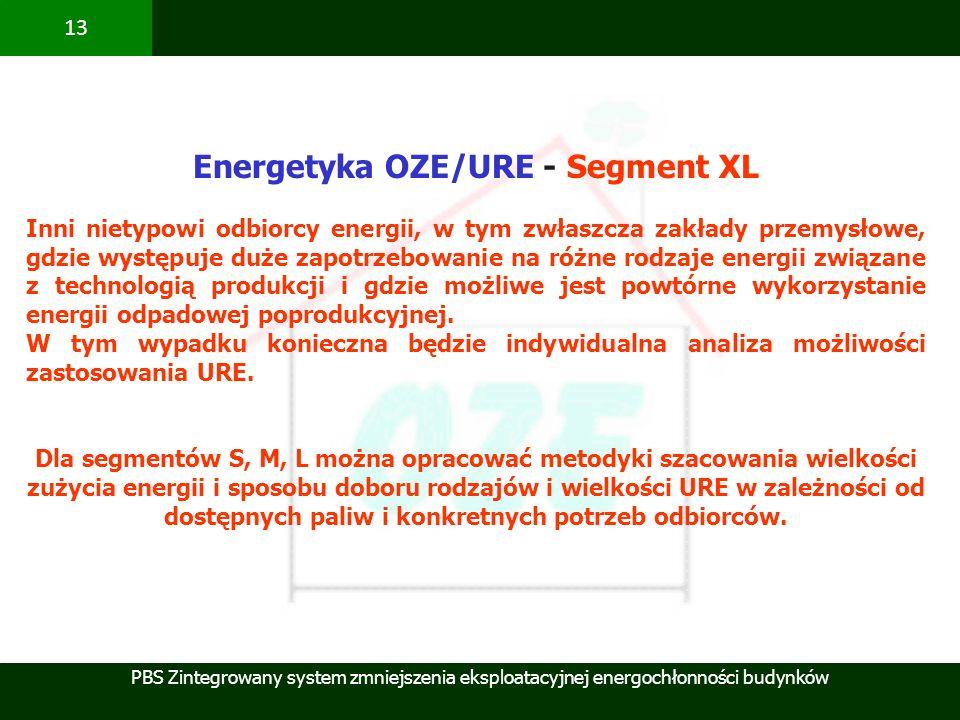 Energetyka OZE/URE - Segment XL