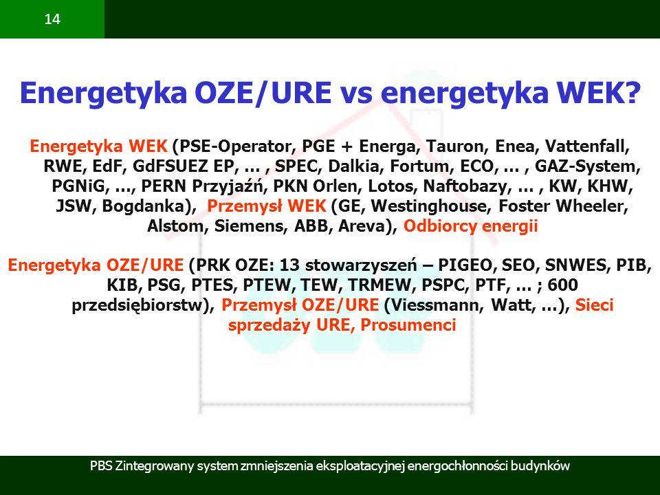 Energetyka OZE/URE vs energetyka WEK