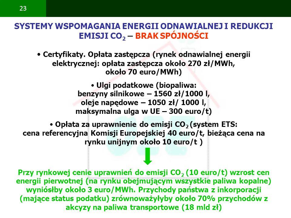 SYSTEMY WSPOMAGANIA ENERGII ODNAWIALNEJ I REDUKCJI EMISJI CO2 – BRAK SPÓJNOŚCI
