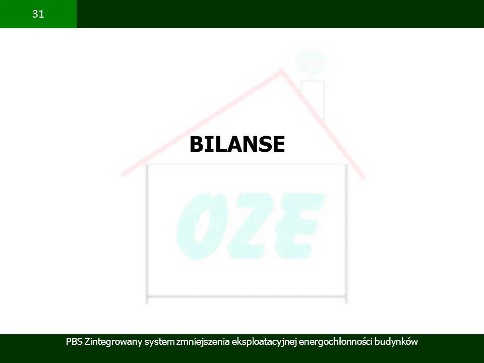 BILANSE