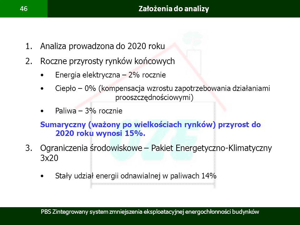 Analiza prowadzona do 2020 roku Roczne przyrosty rynków końcowych