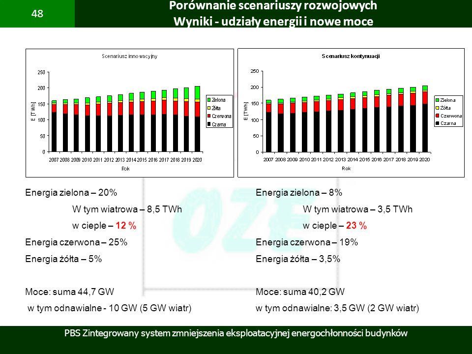 Porównanie scenariuszy rozwojowych Wyniki - udziały energii i nowe moce