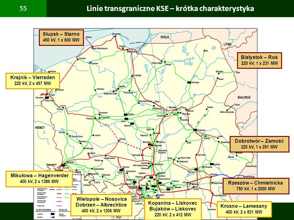 Linie transgraniczne KSE – krótka charakterystyka