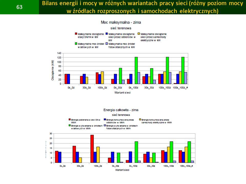 Bilans energii i mocy w różnych wariantach pracy sieci (różny poziom mocy w źródłach rozproszonych i samochodach elektrycznych)