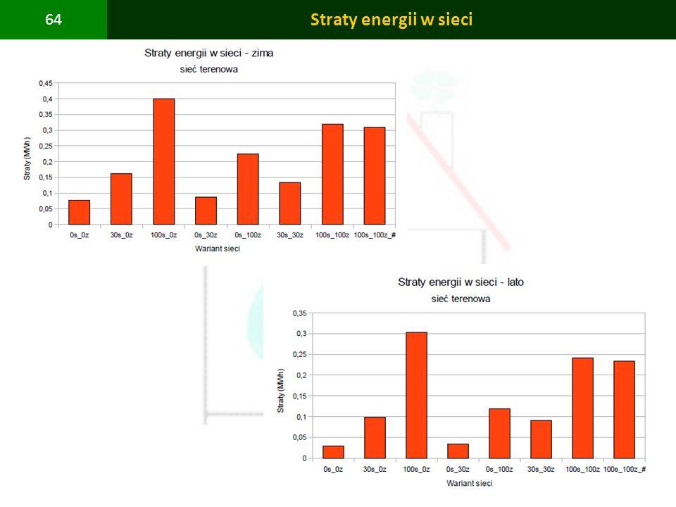 Straty energii w sieci