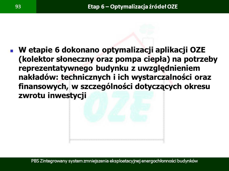 Etap 6 – Optymalizacja źródeł OZE