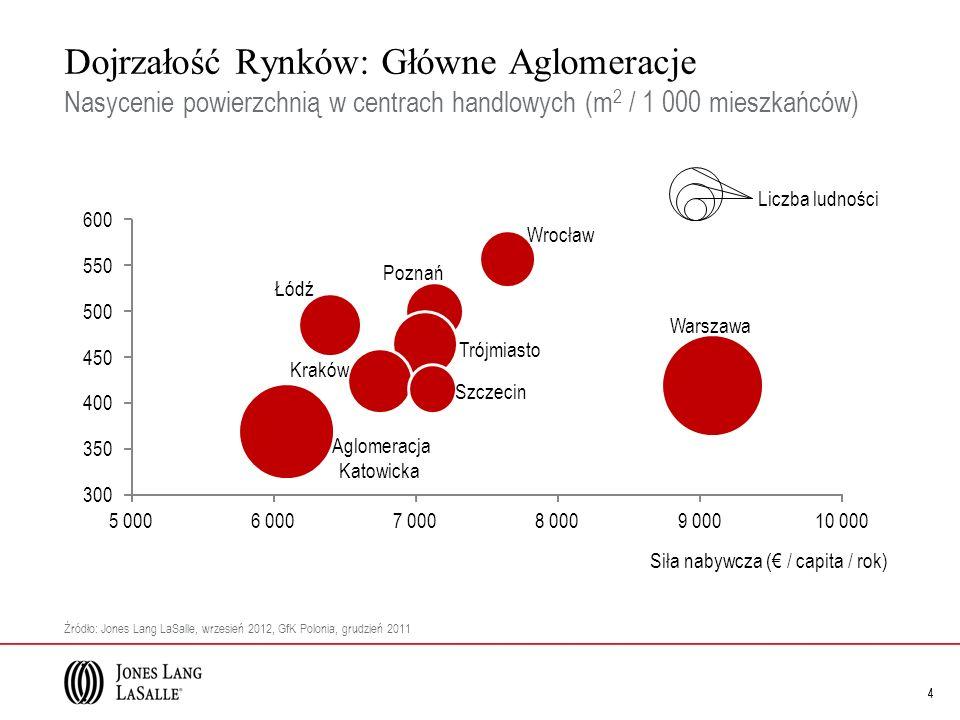 Dojrzałość Rynków: Główne Aglomeracje